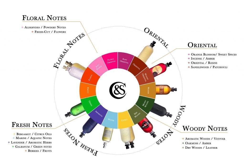 The Fragrance Finder - C&S Fragrance